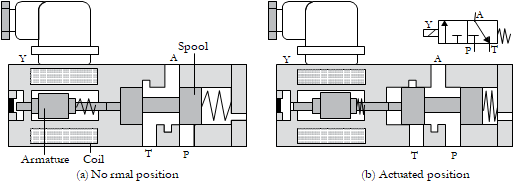 02 solenoid valve