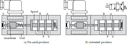 03 solenoid valve