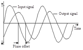 11 Frequency Response