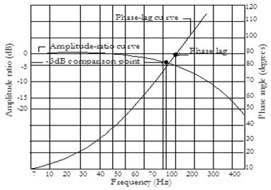 12 Phase Angle Lag