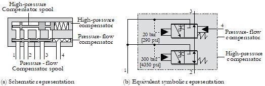 2. Pump Compensator
