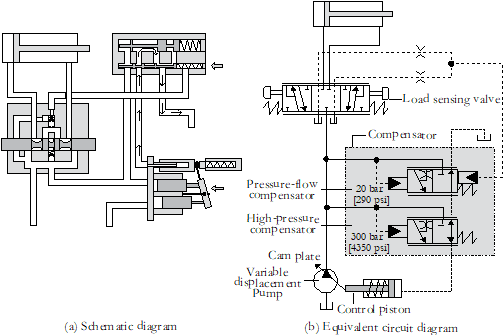 3. Load Sensing System Initial Position