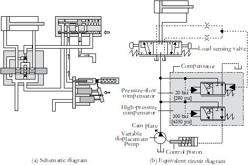 3 load sensing system initial position?wu003d504 john deere 2240 hydraulic system diagram electrical wiring diagrams