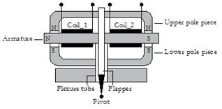 3 Torque Motor