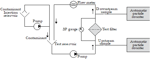 Multi-pass Test