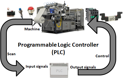 Miraculous The Logic Of Programmable Logic Controllers Plcs Fluidsys Wiring 101 Photwellnesstrialsorg