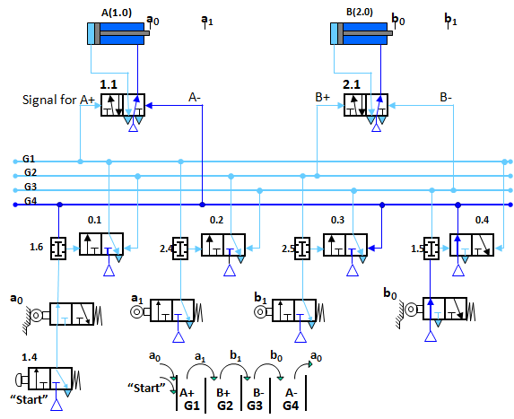 how to develop multiple-actuator pneumatic circuits using the shift  register method?